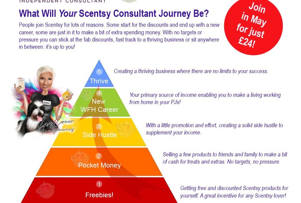 Why do people join Scentsy as a consultant?